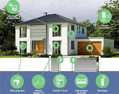 Protégez votre maison à l'aide d'alarme sans fil et de la domotique